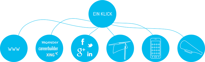 EinKlick-Personalmarketing