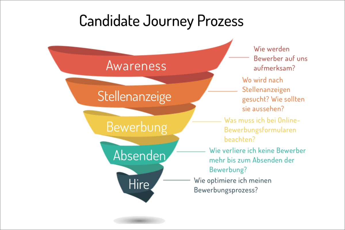 Candidate-Journey