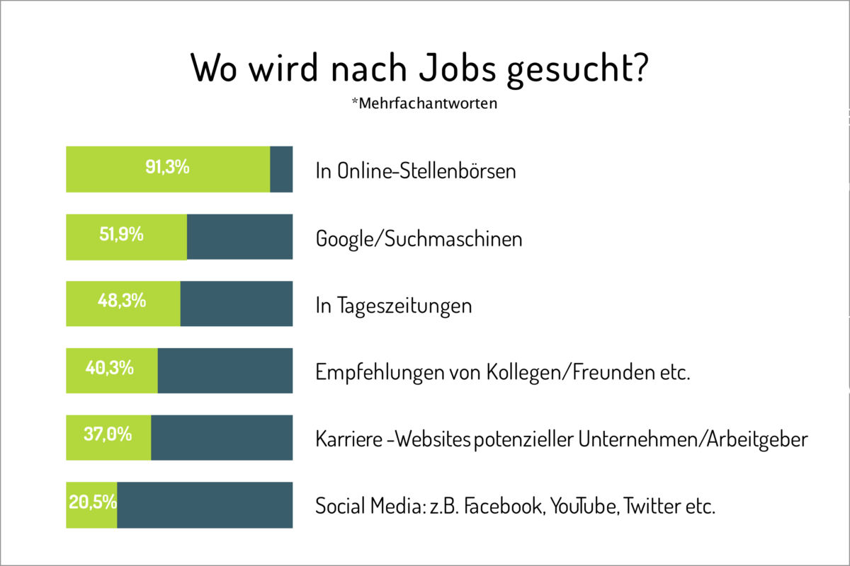 Jobsuche-Candiate-Journey